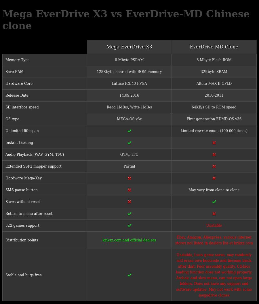 Mega-X3 vs EDMD clone